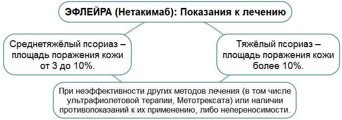 Эфлейра (Нетакимаб): Показания к лечению